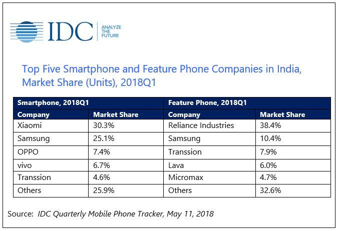 Xiaomi лидирует на рынке смартфонов в Индии