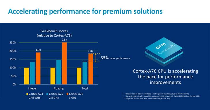 ARM анонсировала ядра Cortex-A76 и графику Mali-G76