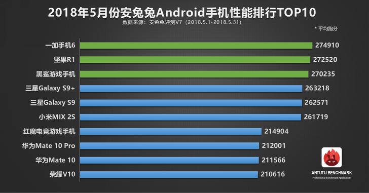 Появился рейтинг Android-смартфонов в AnTuTu за май