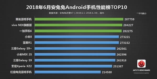 Рейтинг AnTuTu возглавили Xiaomi Black Shark, Vivo Nex и OnePlus 6