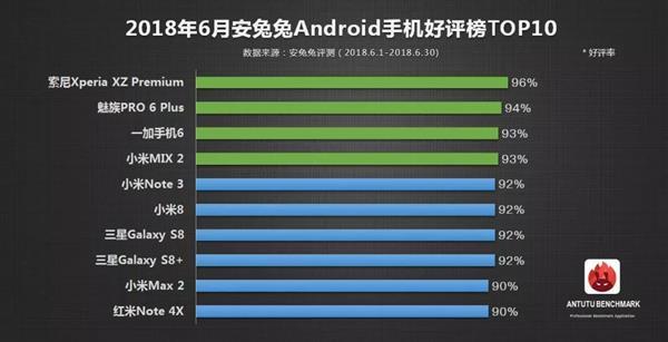 Десятка лучших смартфонов июня по мнению пользователей