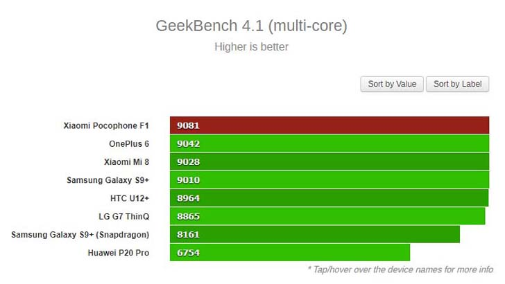 Xiaomi Pocophone F1 отметился в бенчмарке Geekbench