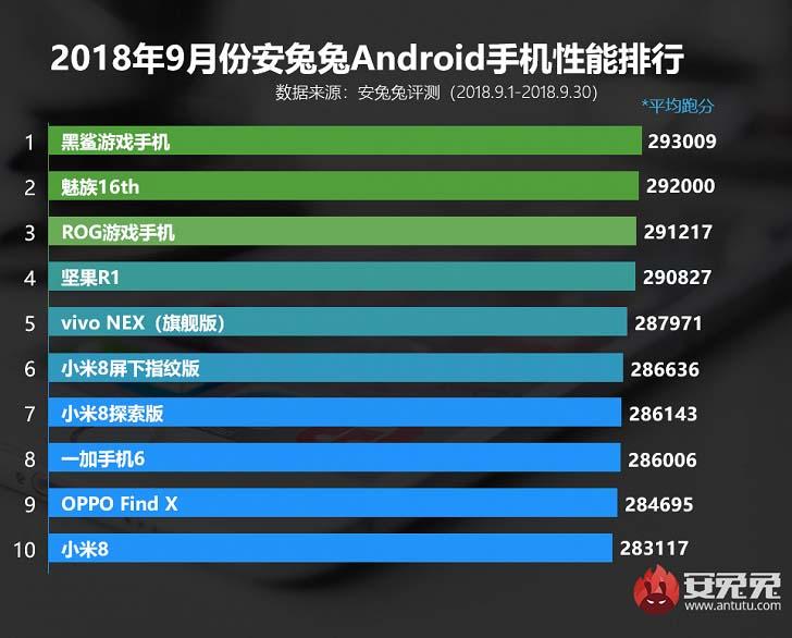 Игровой Xiaomi Black Shark все также на первом месте в AnTuTu