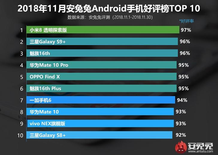 Xiaomi Mi 8 Explorer Edition Ц самый попул¤рный смартфон по версии AnTuTu