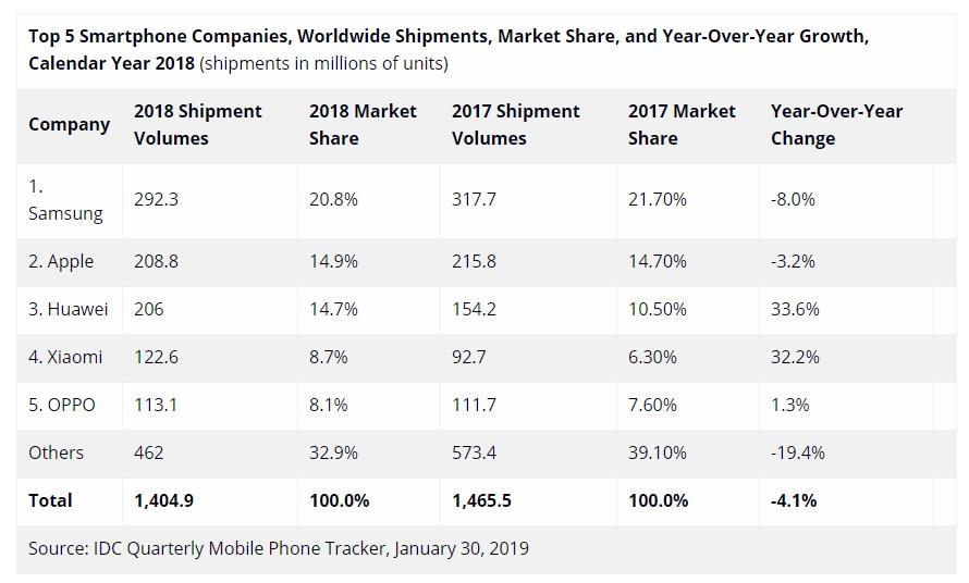 Xiaomi заняла 4-е место в списке крупнейших производителей смартфонов в 2018 году
