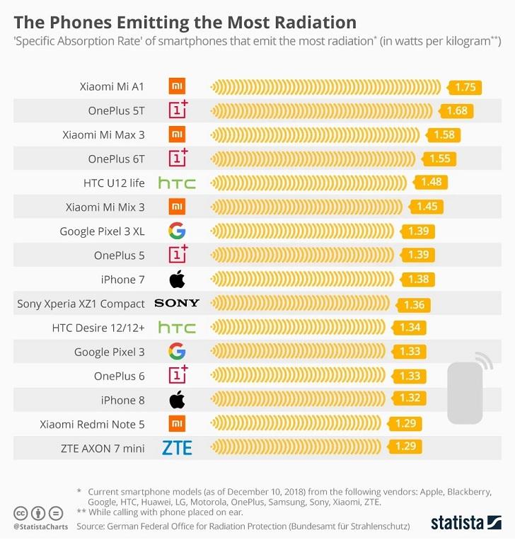 """Xiaomi Mi A1 – самый """"радиоактивный"""" смартфон в мире"""
