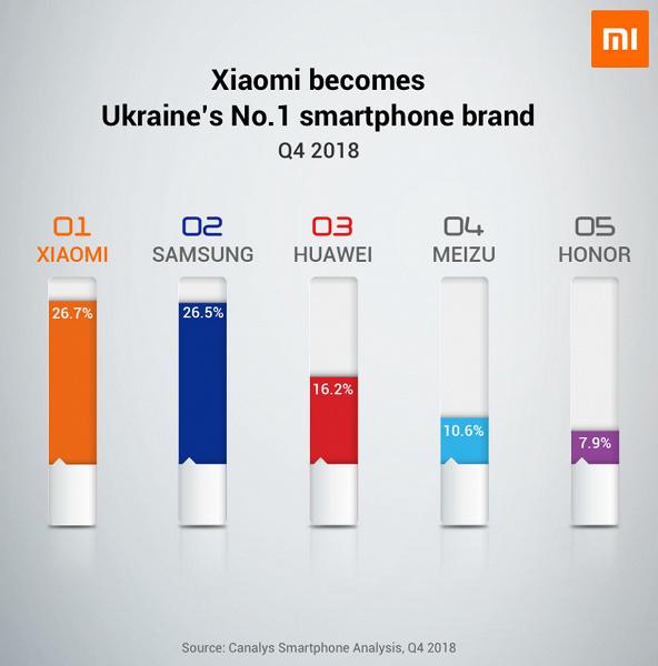 Xiaomi стала лидером украинского рынка смартфонов