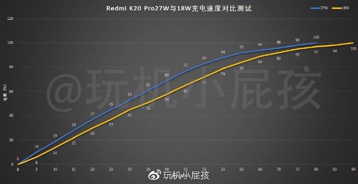 Xiaomi Redmi K20 Pro протестировали с адаптерами мощностью 18 Вт и 27 Вт