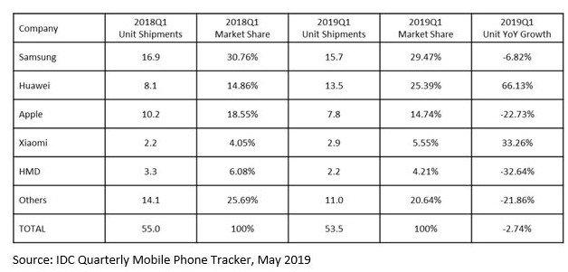 Продажи iPhone в Европе упали на 22.73%, а Huawei нарастила поставки на 66.13%