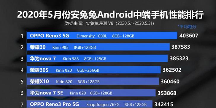 Названы самые мощные смартфоны среднего уровня по версии AnTuTu