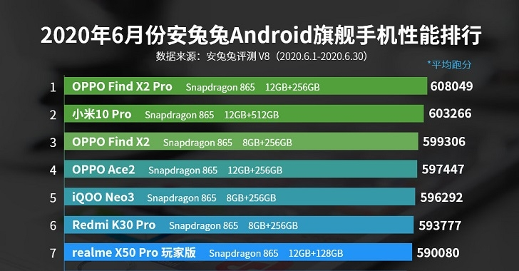 OPPO Find X2 Pro – самый мощный смартфон на Android в мире
