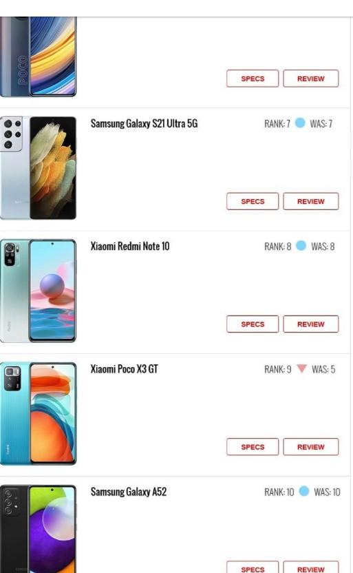 Какие 10 смартфонов стали самыми популярными в августе 2021 года