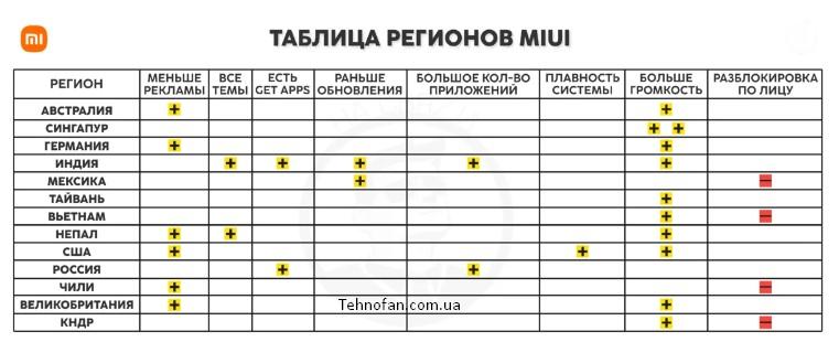 Создано таблицу регионов MIUI, которая поможет вам улучшить ваш смартфон